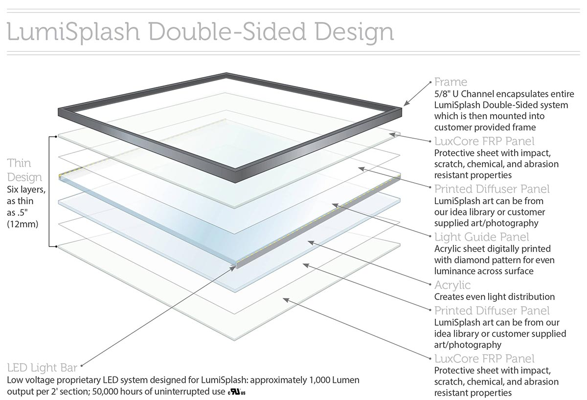 surface products ati LumiSplash double sided