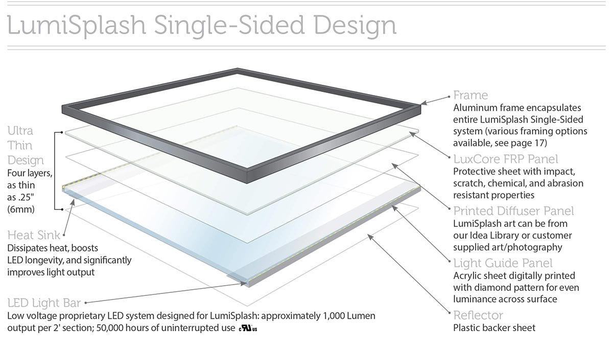 surface products ati LumiSplash single sided